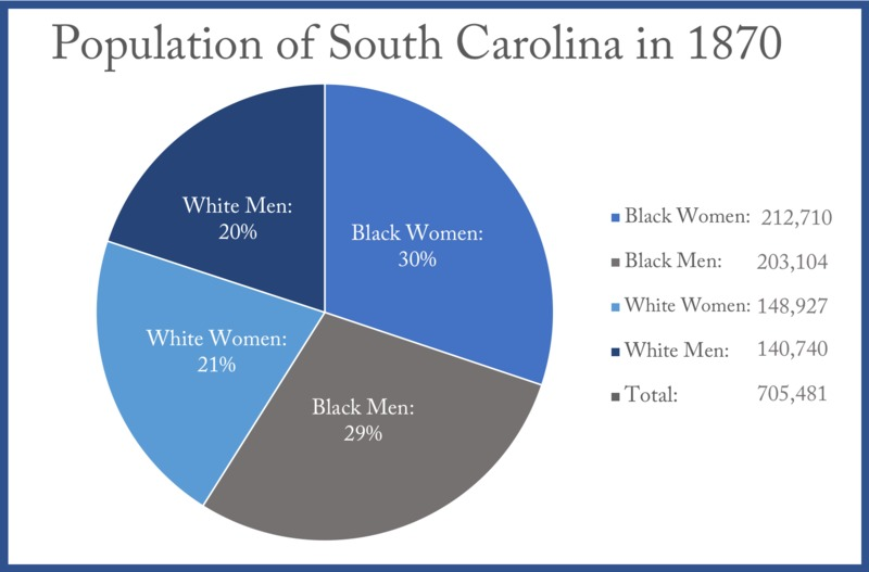 Population of South Carolina in 1870, data courtesy of US Census Records.